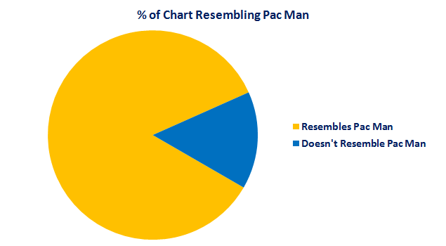 Pacman Pie Chart Feature